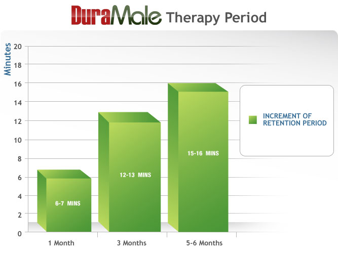 DuraMale Premature Ejaculation Therapy